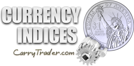 Currency Index is an index that describes the value of a currency against a basket of major Forex currencies
